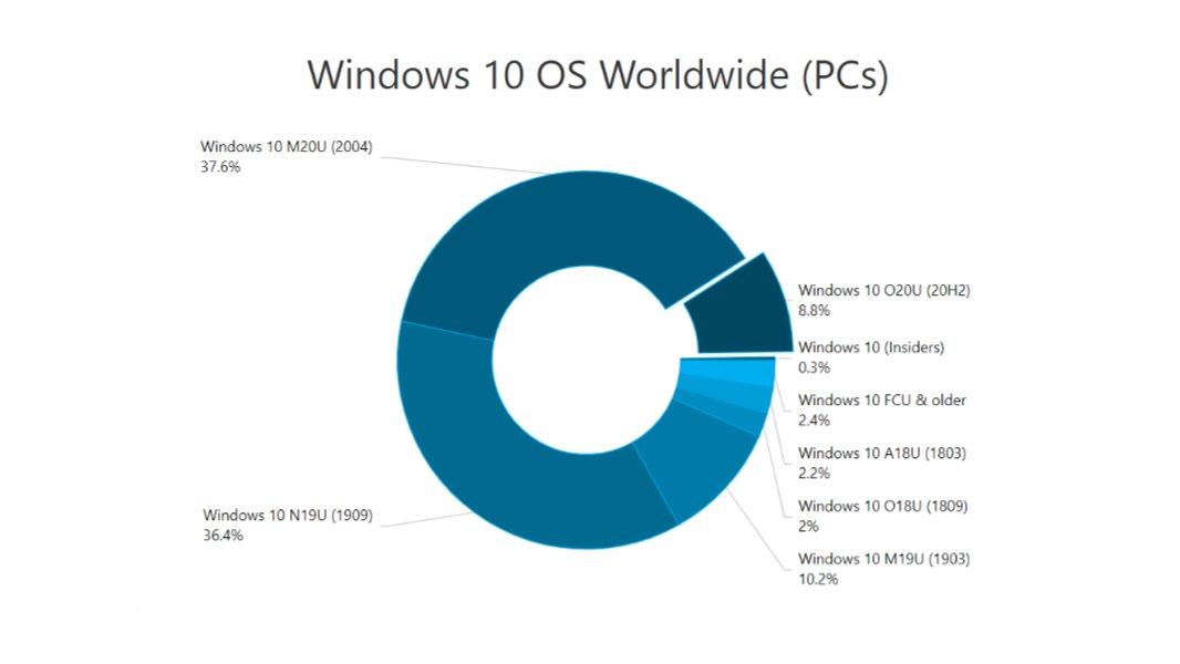 Frais d'utilisation de Windows 10