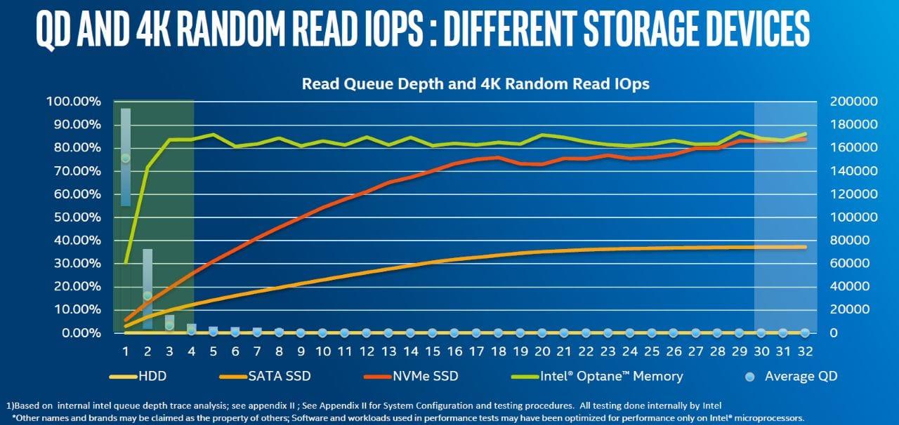intel-optane-speed-read-4k