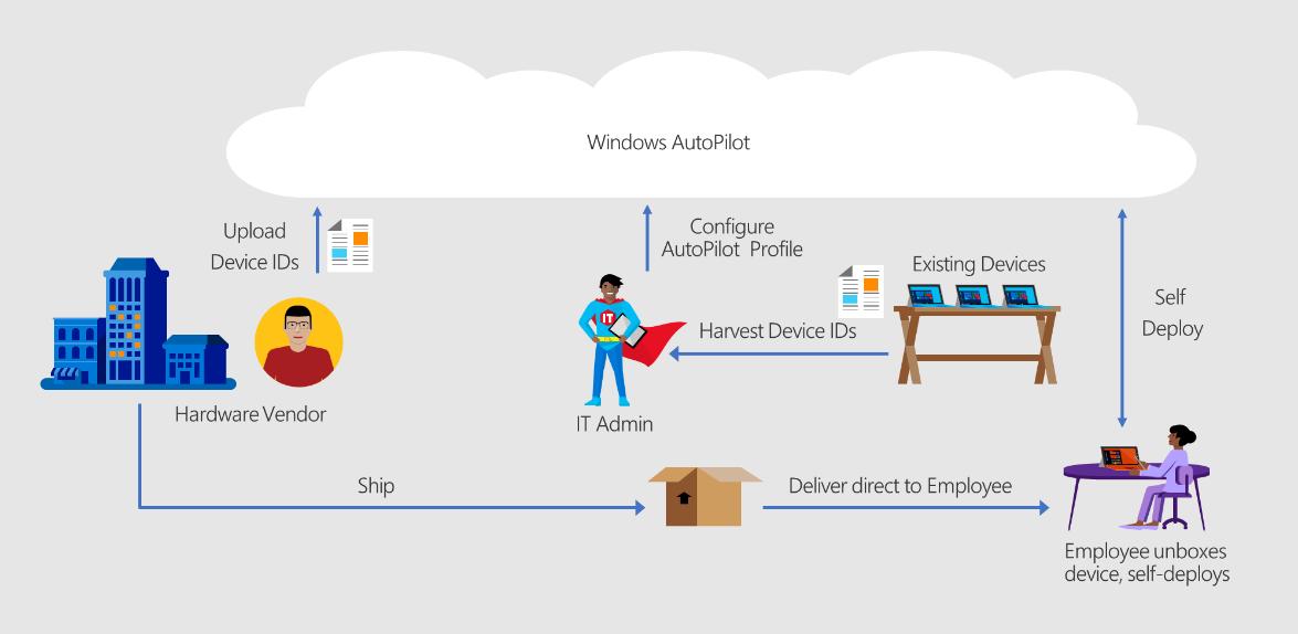 Voici comment fonctionne Windows Autopilot