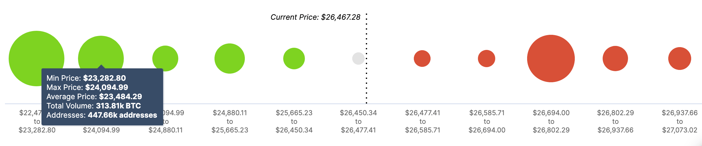 BTC, In / Out of the Money Around Price (IOMAP)