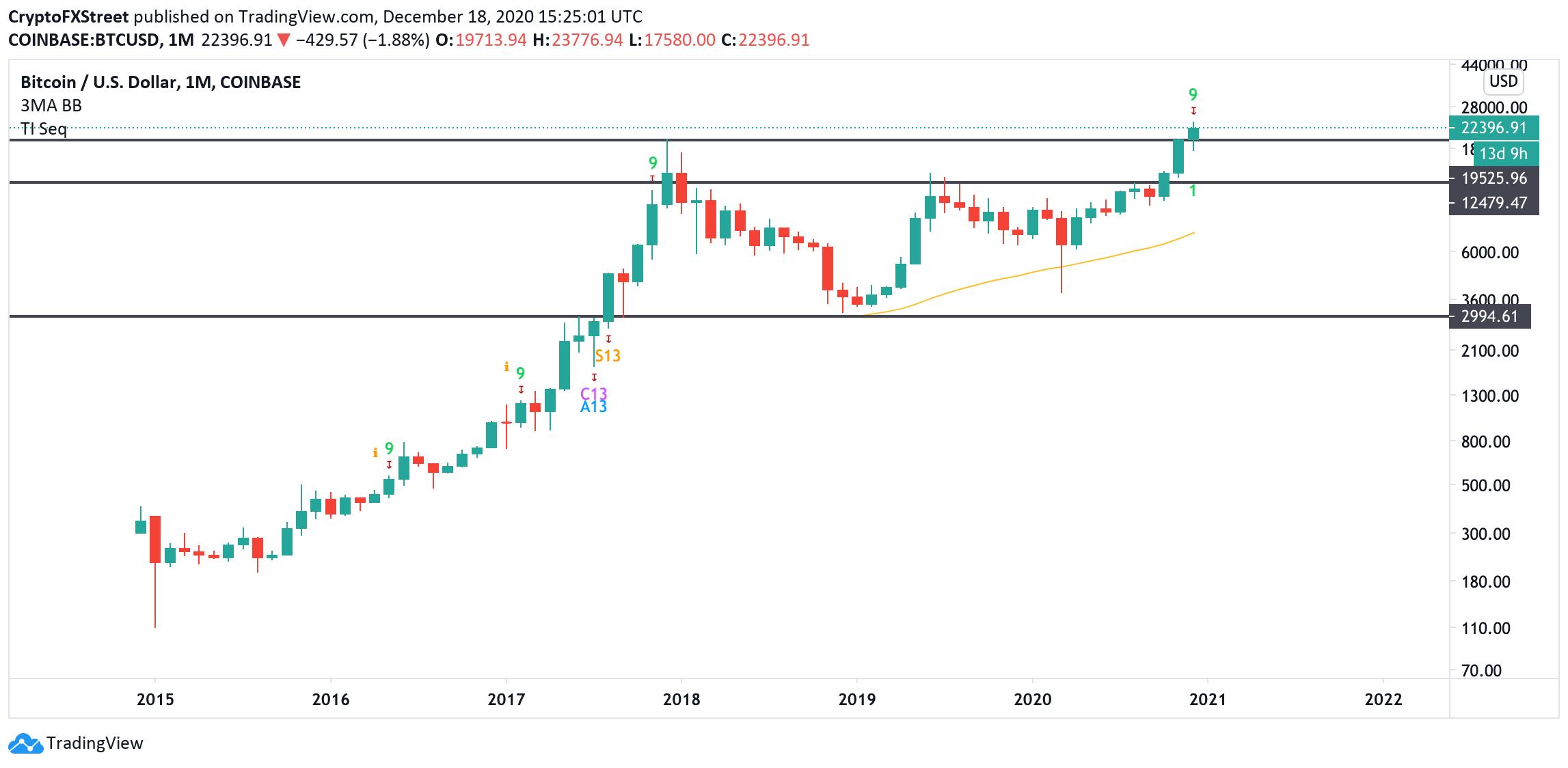 Graphique mensuel BTC / USD