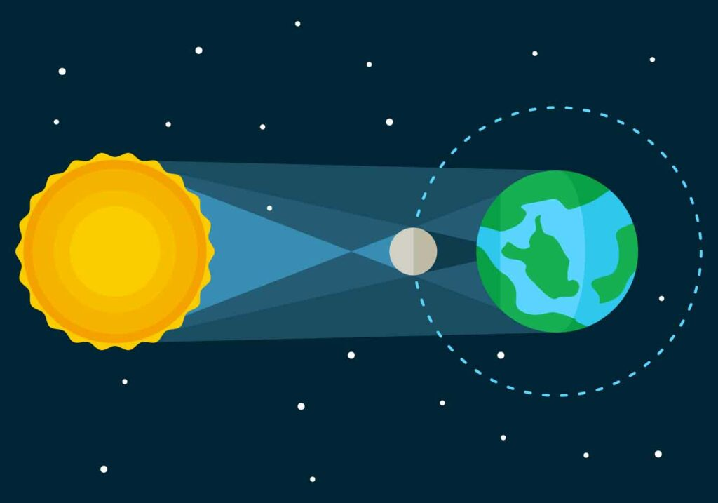 Illustration de l'éclipse solaire totale