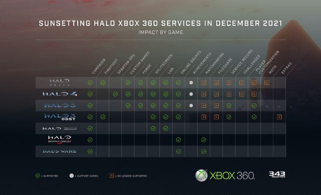 Halo Xbox 360 cessation matchmaking jeu en ligne halo 3 halo 4 halo reach