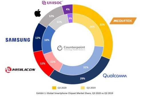 Qualcomm a été dépassé: qui vend le plus de processeurs en 2020