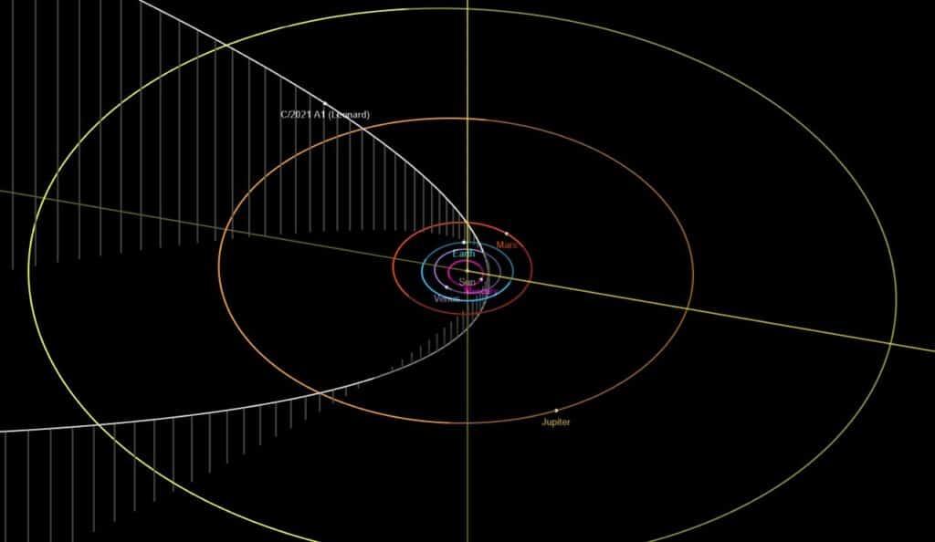 Comet Orbit C / 2021 A1 (Leonard) - Source: JPL / NASA