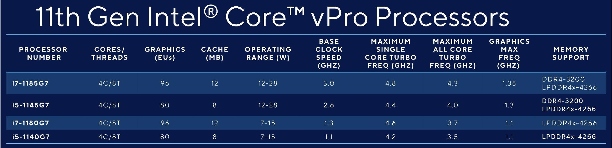 Tableau de comparaison des processeurs Intel Core vPro Generation 11