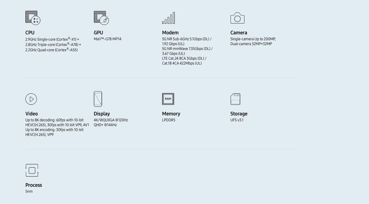 Spécifications du Samsung Exynos 2100