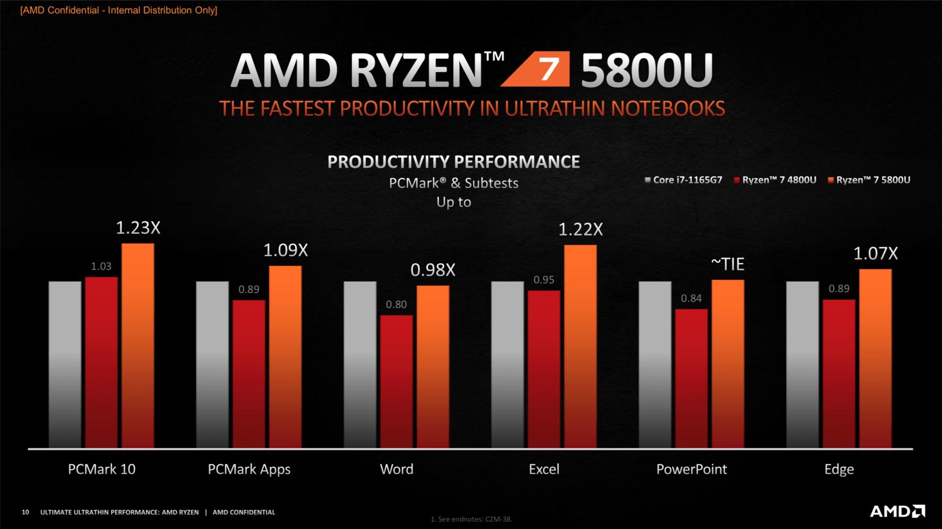 Comparaison entre le Ryzen 7 5800U et le i7-1165G7 dans les tâches de bureau
