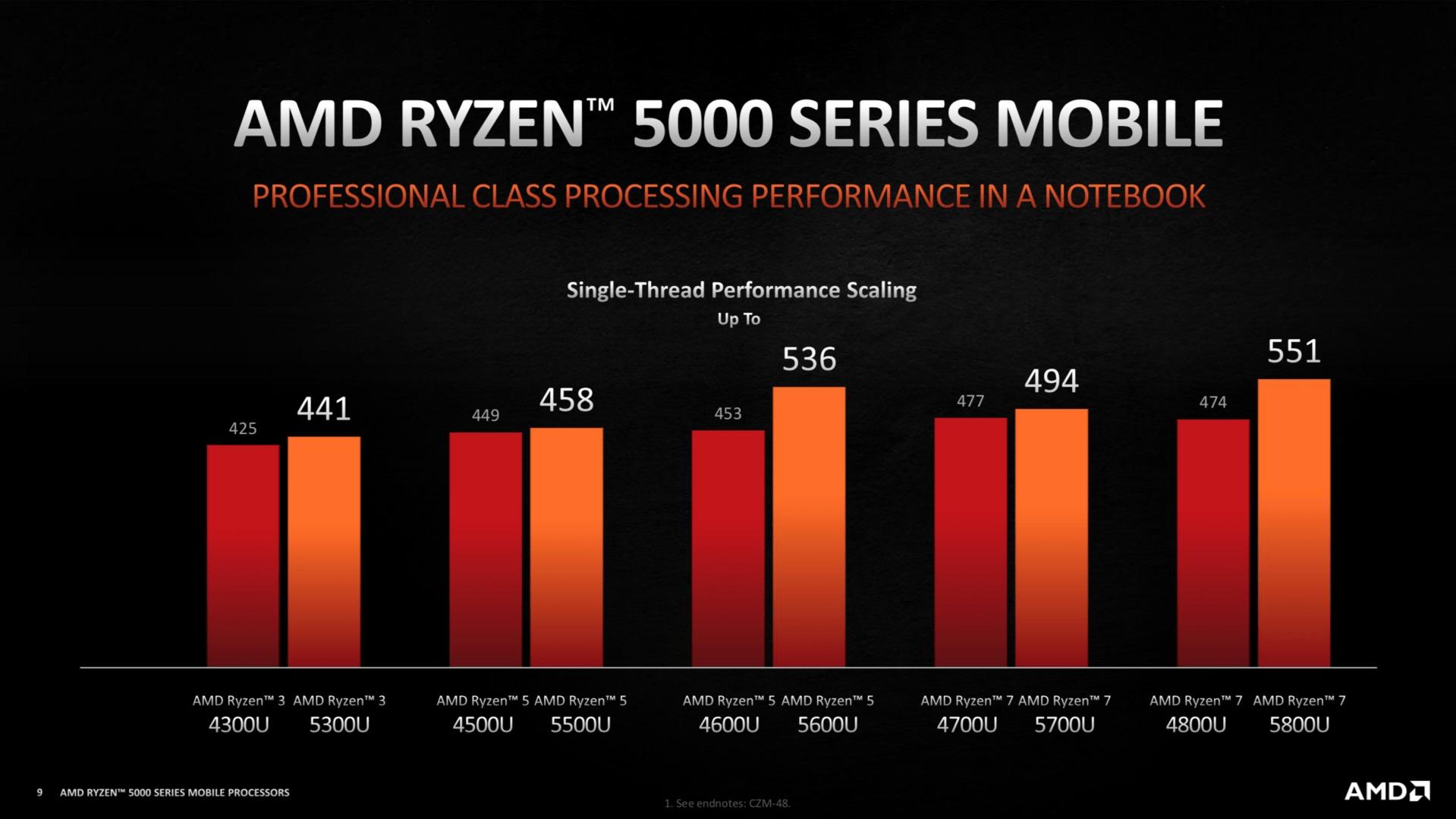 Amélioration des performances de l'AMD Ryzen 5000U par rapport à l'AMD Ryzen 4000U