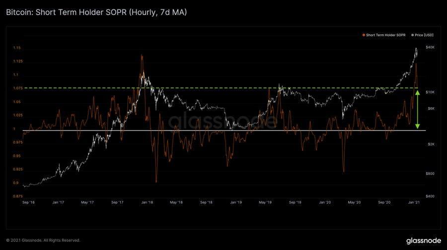 Titulaire à court terme Bitcoin SOPR