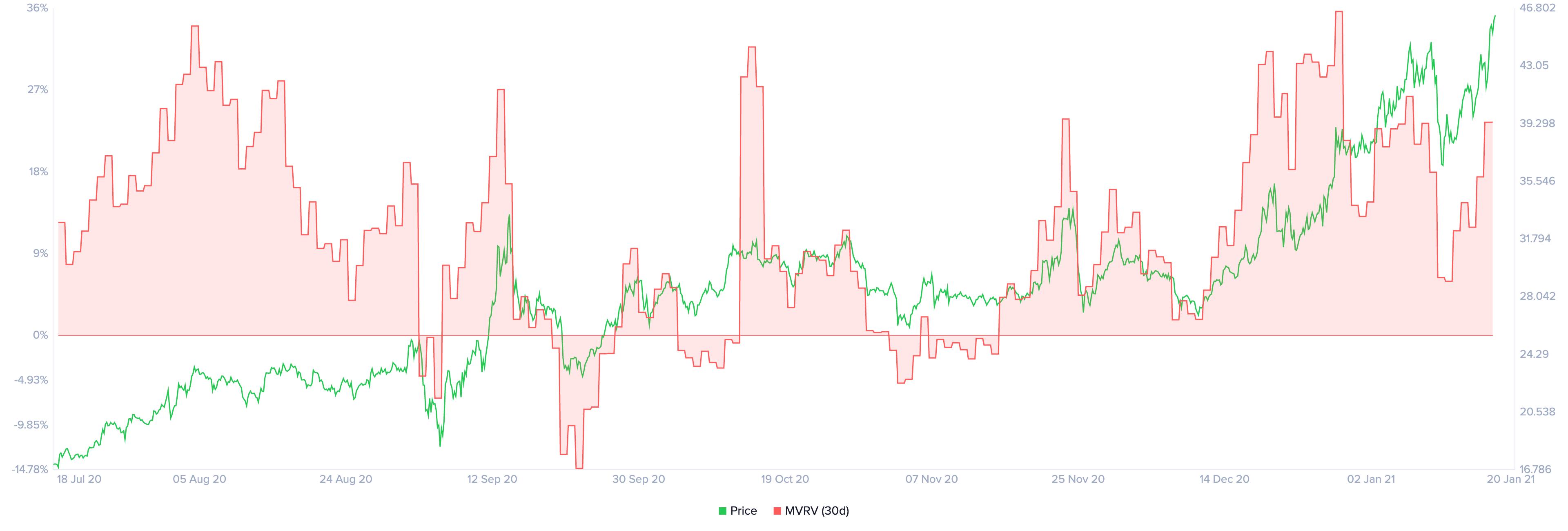 prix bnb