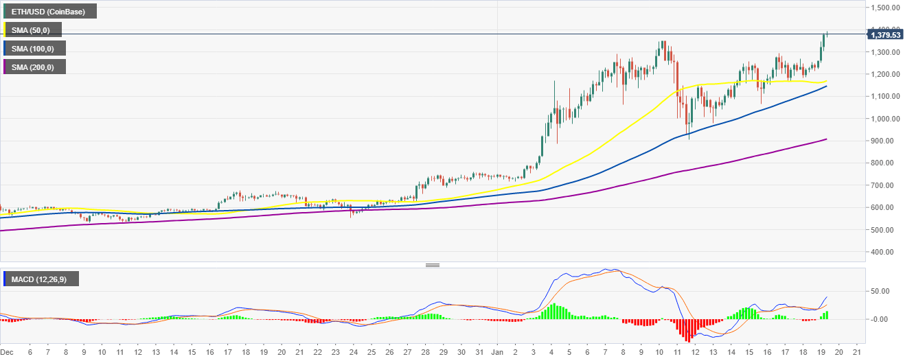 Graphique 4 heures ETH / USD