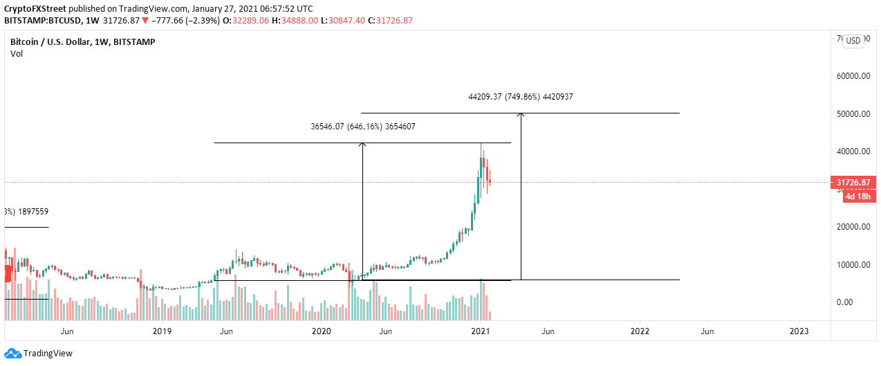 Graphique hebdomadaire BTC / USD