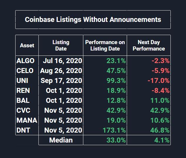 Annonces Coinbase avec annonces