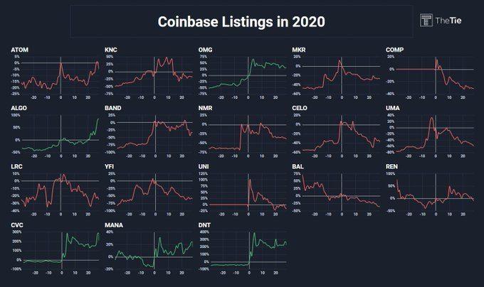 Annonces Coinbase en 2020 et leurs performances