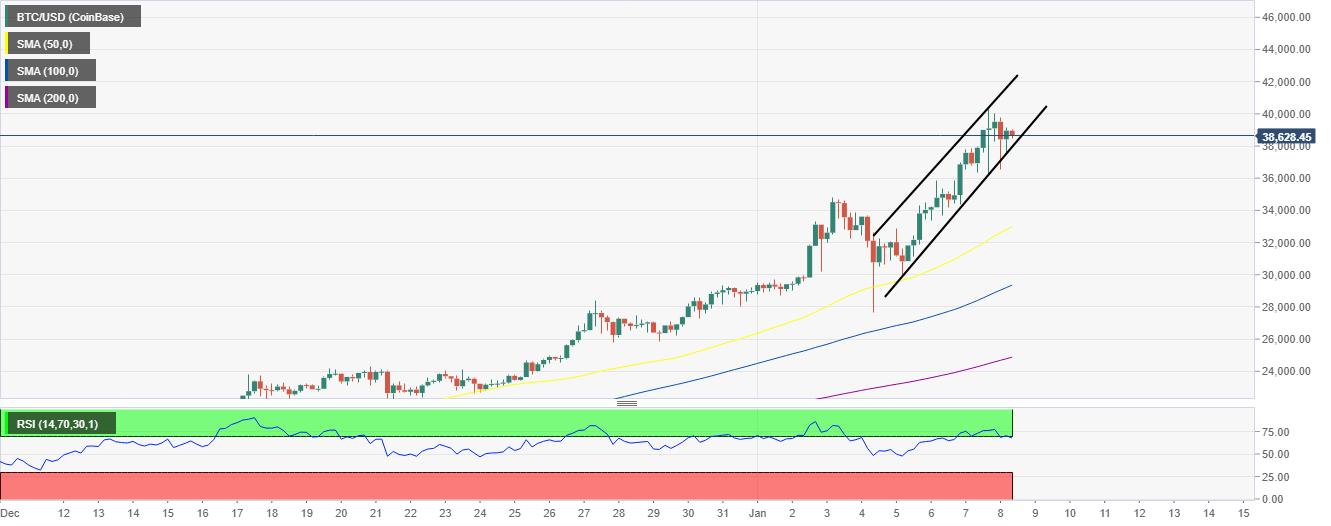 Prévision graphique du prix Bitcoin sur 4 heures