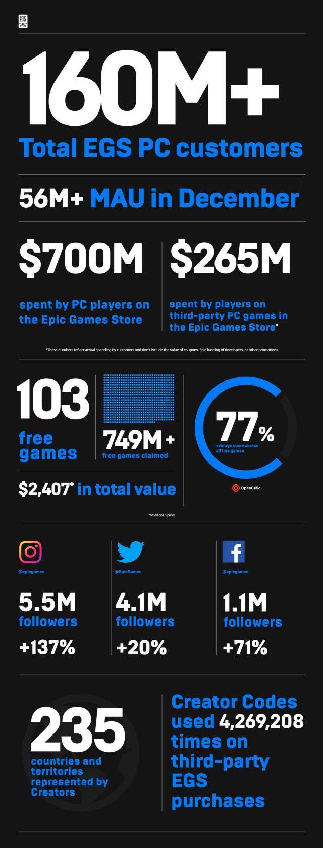 Epic Games Store: 749 millions de téléchargements de jeux hebdomadaires gratuits en 2020