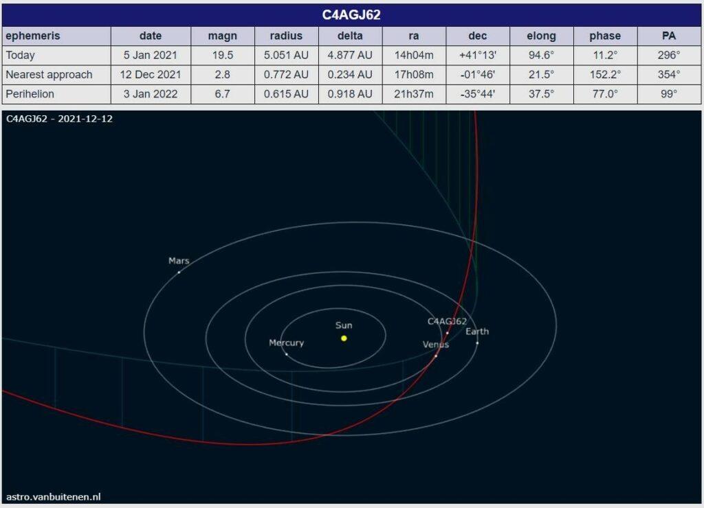 Orbite de la comète G4AGJ62 calculée par Mike Meyer