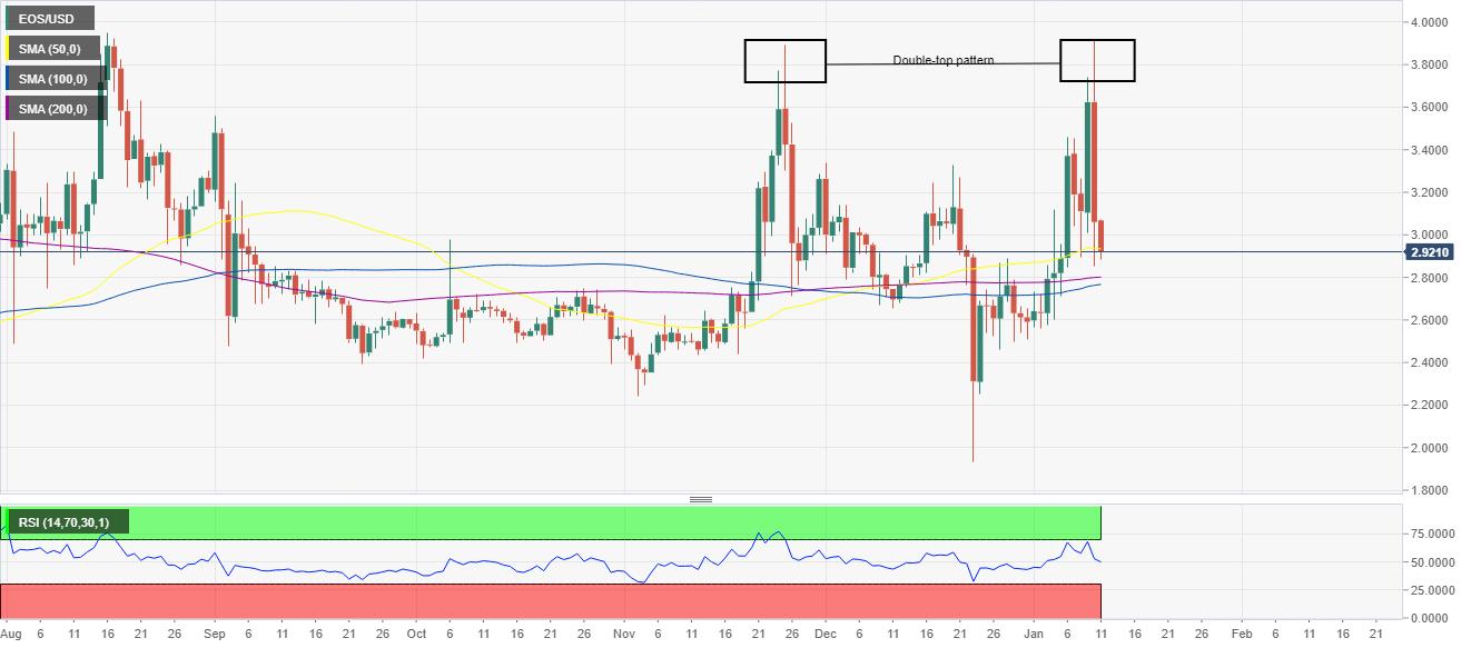 Tableau des prix EOS / USD