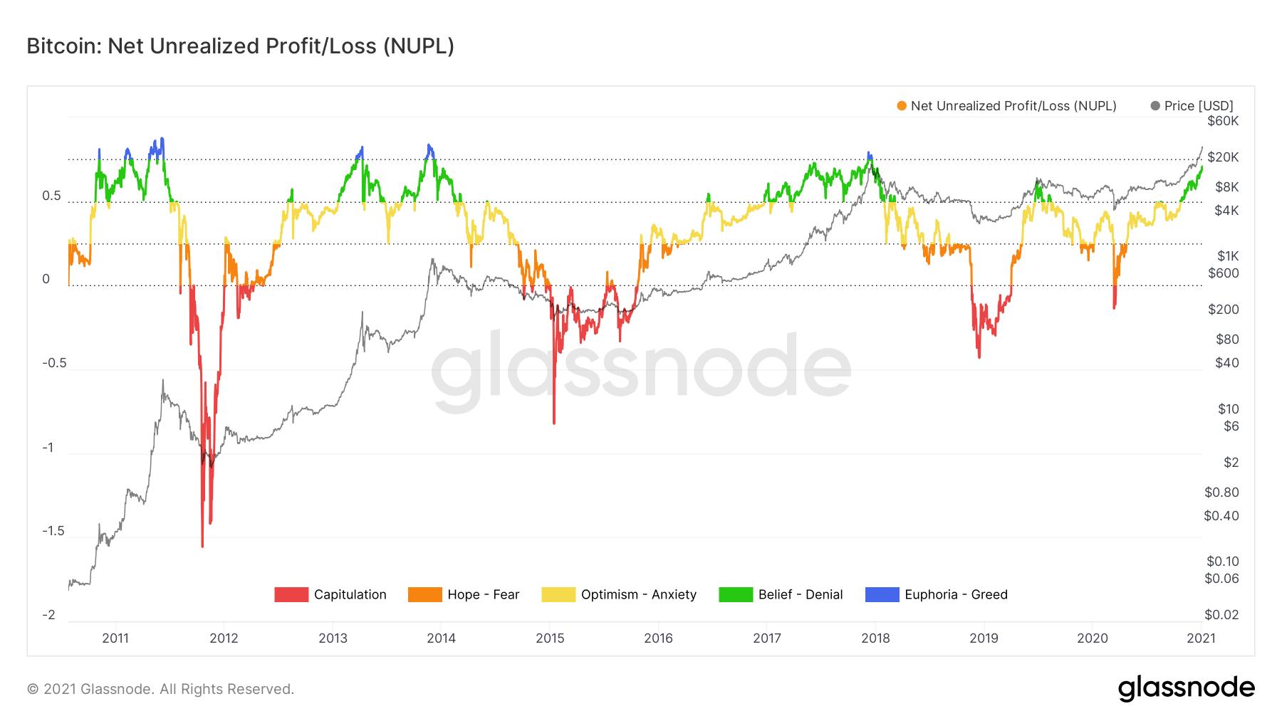 Bénéfice / perte net non réalisé de Bitcoin