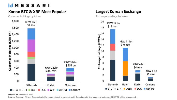Ripple est la crypto monnaie la plus populaire de Coree du