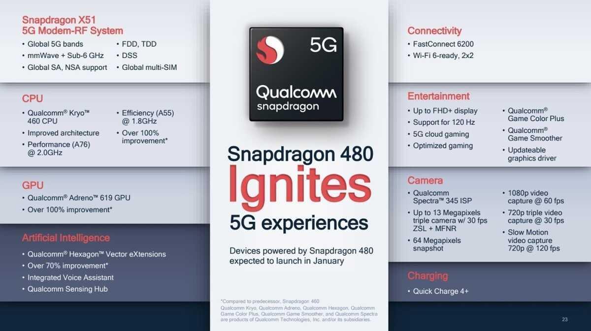 Spécifications du Snapdragon 480