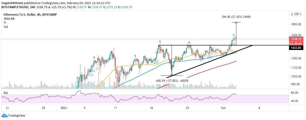 Graphique ETH / USD sur 4 heures