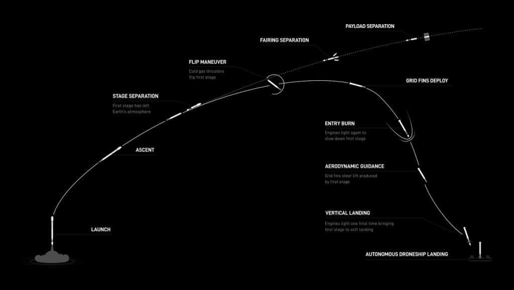 Chemin Falcon 9 de SpaceX