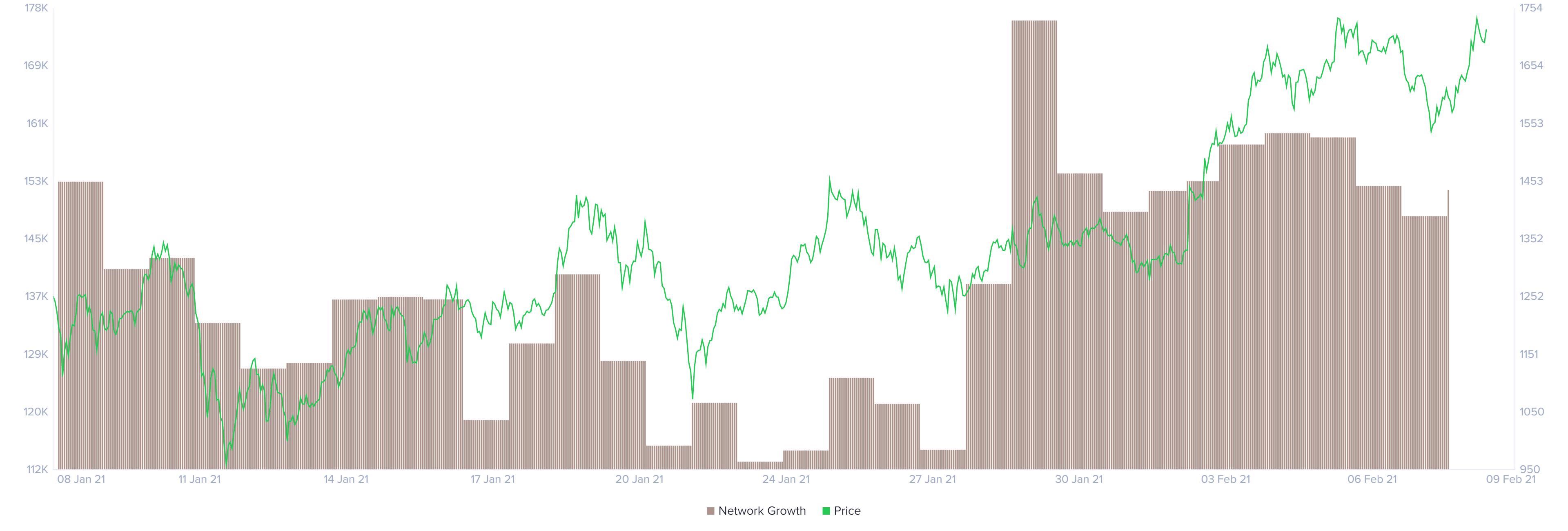 Croissance du réseau Ethereum