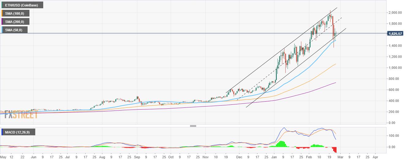Graphique heure ETH / USD