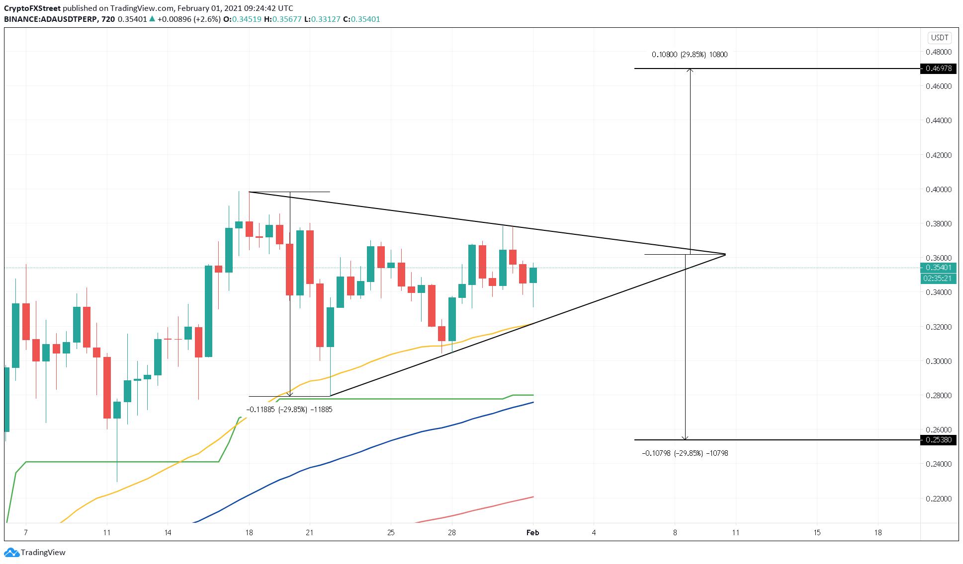 Graphique ADA / USD sur 12 heures