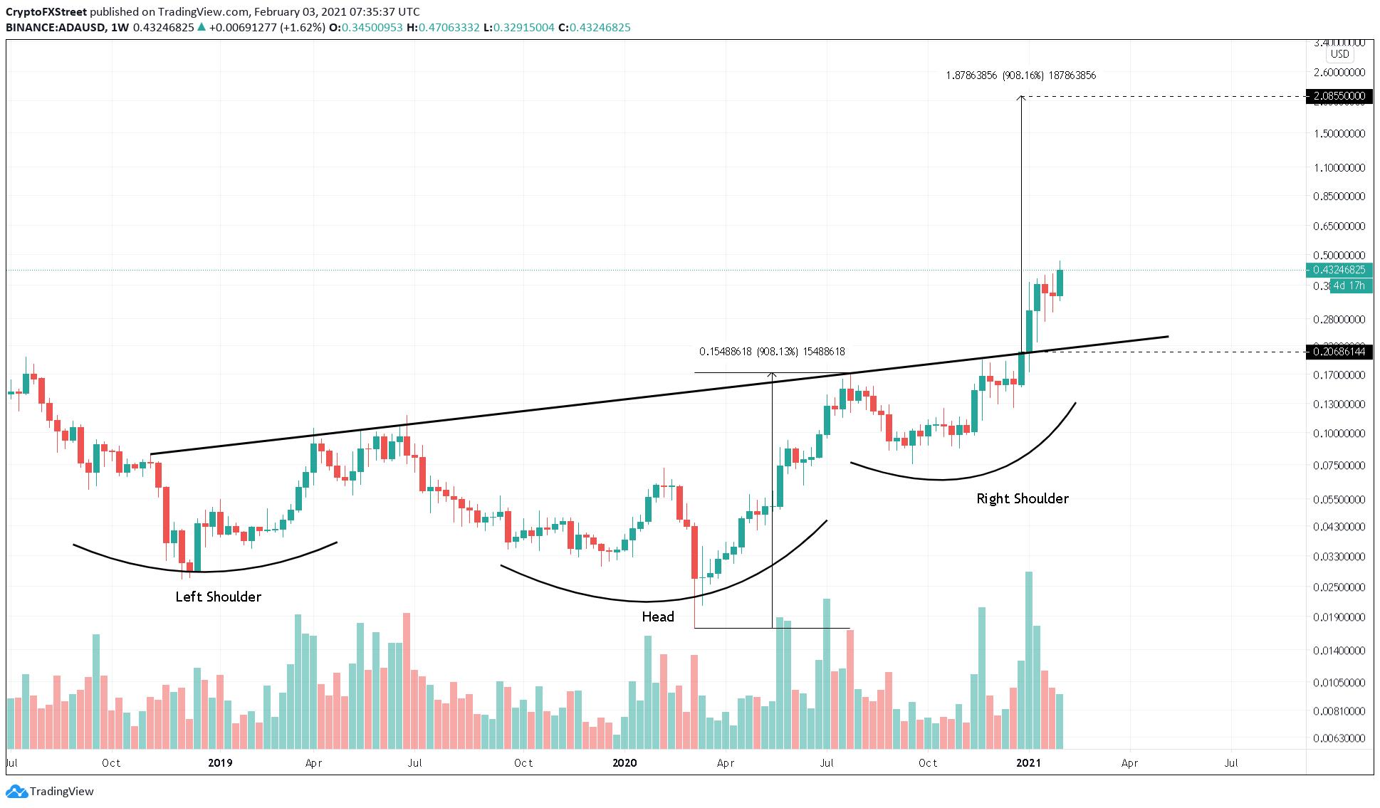 Graphique ADA / USD sur 1 semaine