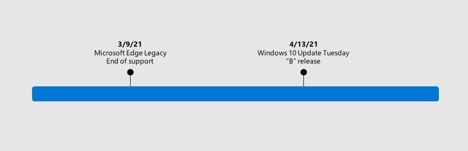 Mise à jour de fin de support Microsoft Edge