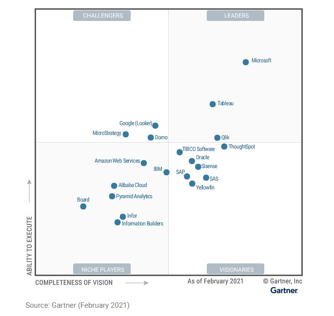Magic Quadrant de Gartner pour l'analyse et l'intelligence d'affaires