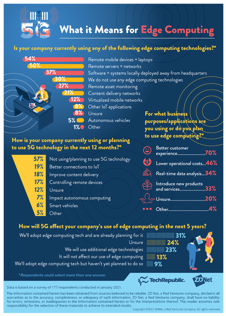 5g-edgecomputing-infographie-01282021.png