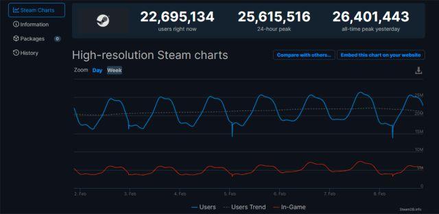 Steam dépasse une fois de plus son propre record d'utilisateurs simultanés avec plus de 26 millions