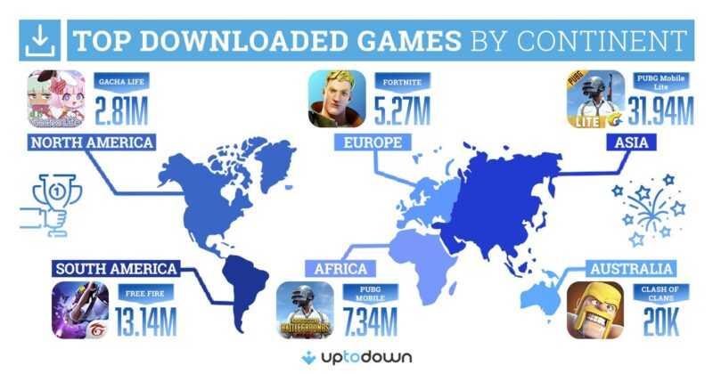 Jeux Android les plus téléchargés Uptodown