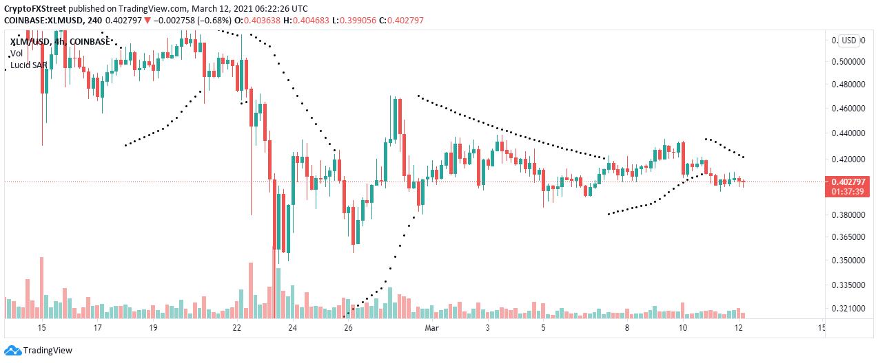 Graphique XLM / USD sur 4 heures