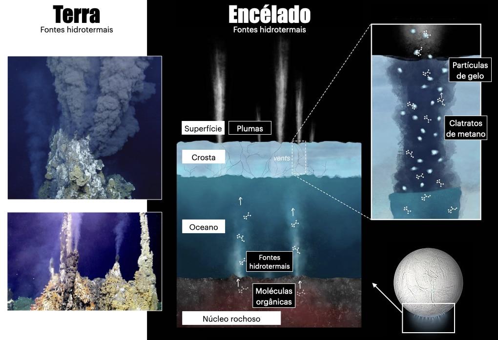 Images des évents hydrothermaux dans les océans profonds de la Terre et schémas de ce à quoi ressembleraient les évents hydrothermaux dans le fond océanique d'Encelade.
