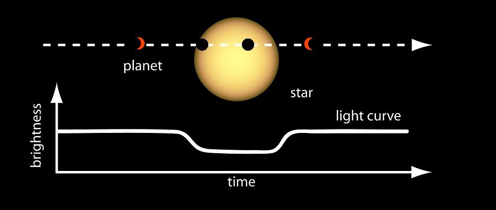 Une illustration de la méthode de transit, qui permet de détecter la présence d'une exoplanète en suivant l'évolution de la luminosité d'une étoile.  Depuis 1999, cette méthode a aidé les scientifiques à découvrir des milliers d'exoplanètes.  Crédits: Centre de recherche Nasa Ames