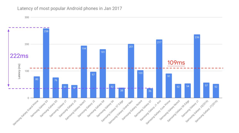 Google confirme: la latence audio sous Android s'est beaucoup améliorée
