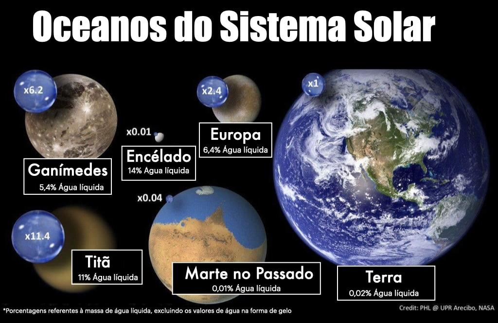 Exemples d'océans dans notre système solaire.