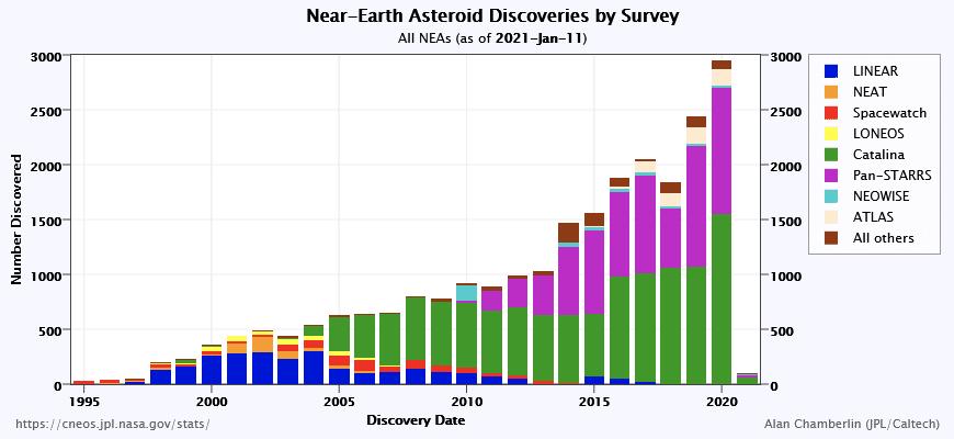 Nombre d'astéroïdes proches de la Terre découverts depuis 1995 - Source: Nasa / CNEOS