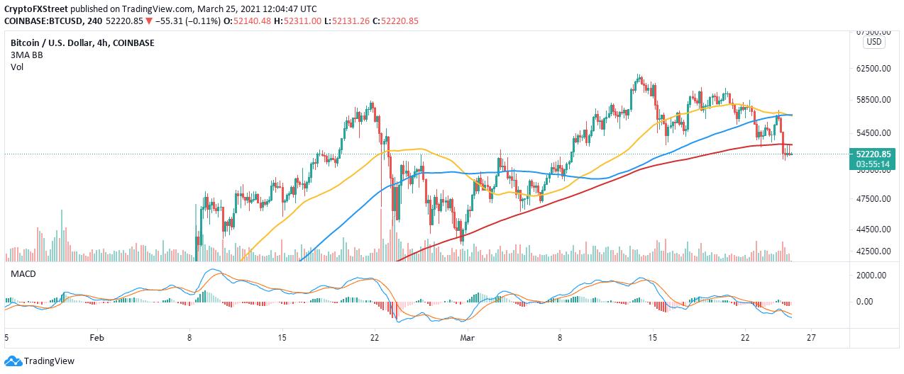 Graphique BTC / USD sur 4 heures