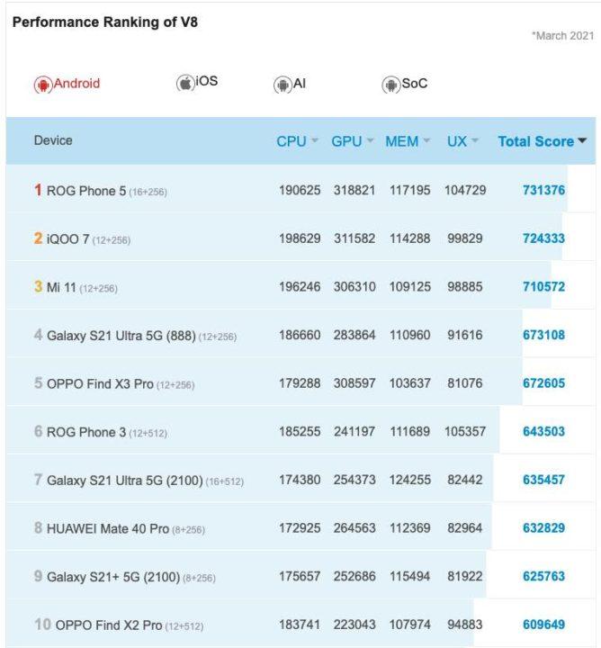 Asus ROG Phone 5 élimine toute la concurrence dans le monde Android
