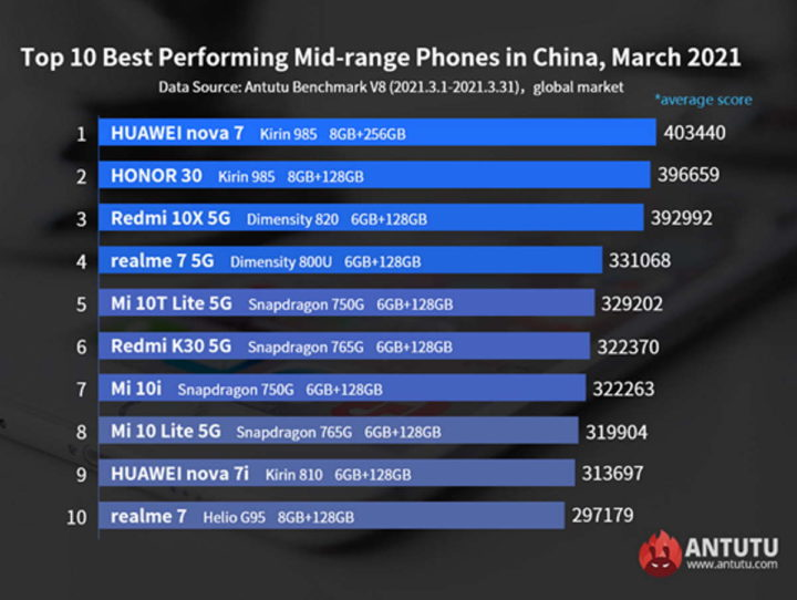 Smartphones marques de matériel du marché SoC