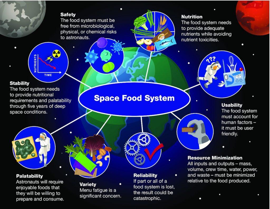 8 critères souhaités pour le système alimentaire spatial. Image: NASA