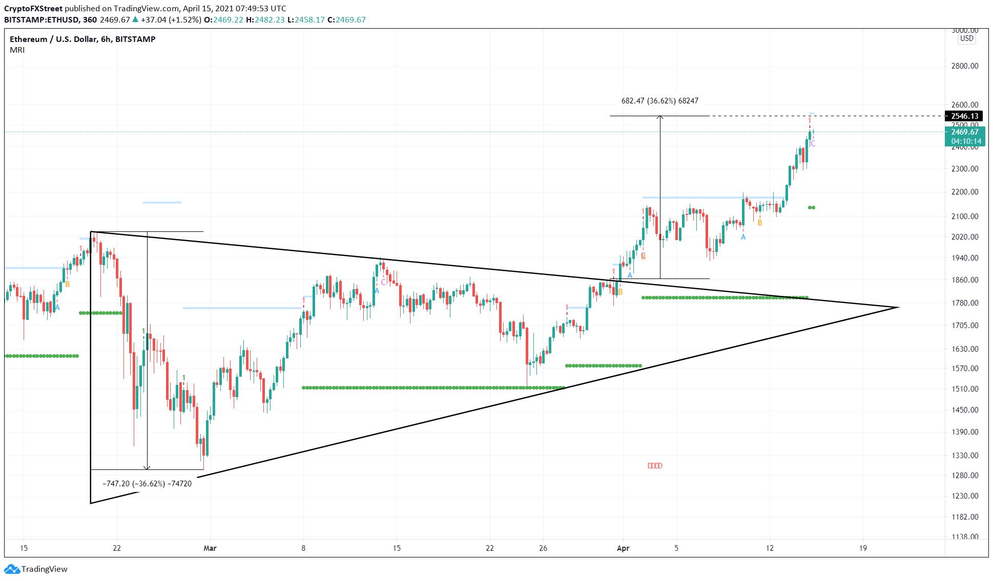 Graphique ETH / USD sur 6 heures
