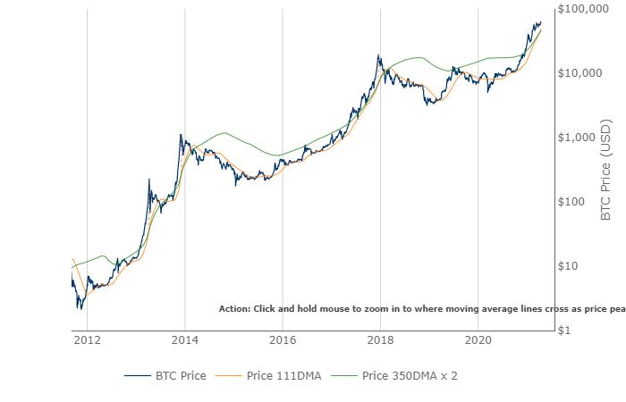 Tableau des indicateurs Bitcoin Pi Cycle Top