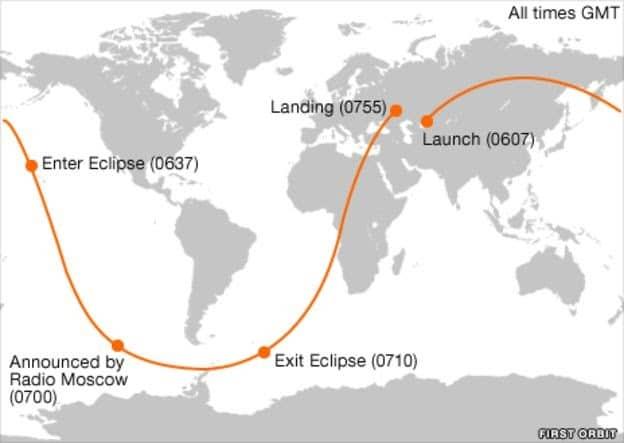Trajectoire de vol de Yuri Gagarine.  Source: BBC